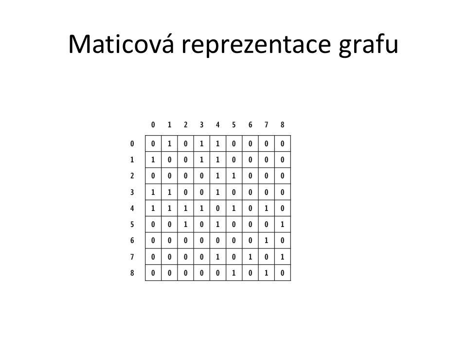 Maticová reprezentace grafu