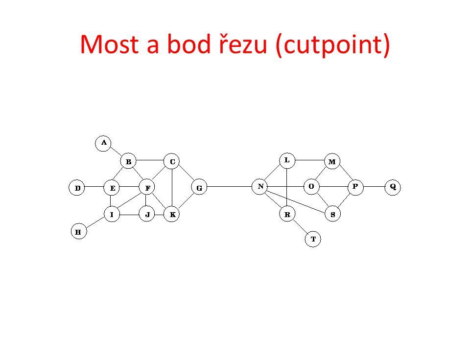 Most a bod řezu (cutpoint)