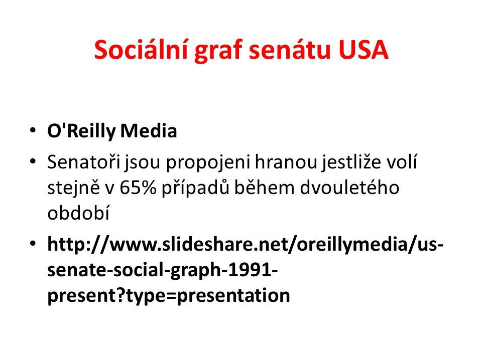 Sociální graf senátu USA
