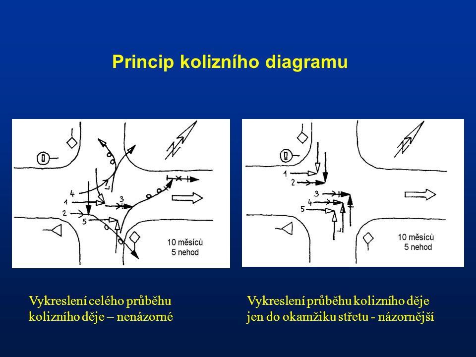 Princip kolizního diagramu