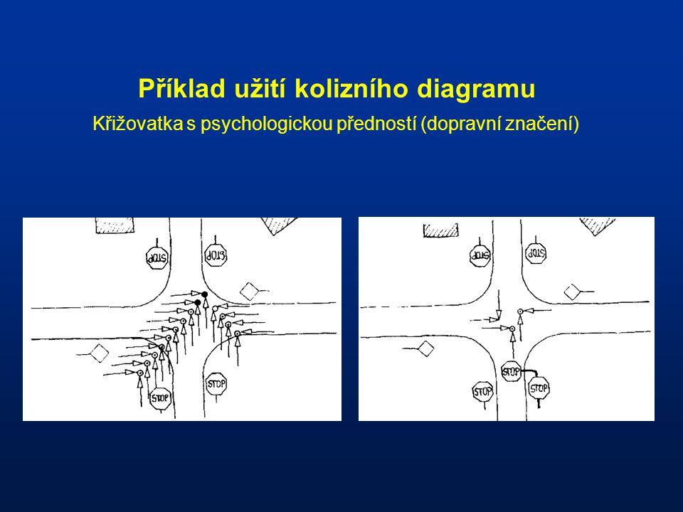 Příklad užití kolizního diagramu