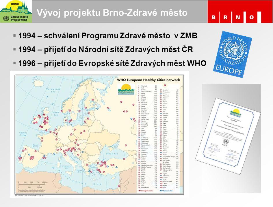 Vývoj projektu Brno-Zdravé město
