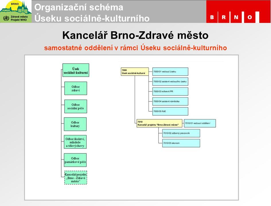 Kancelář Brno-Zdravé město