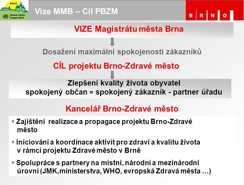 VIZE Magistrátu města Brna