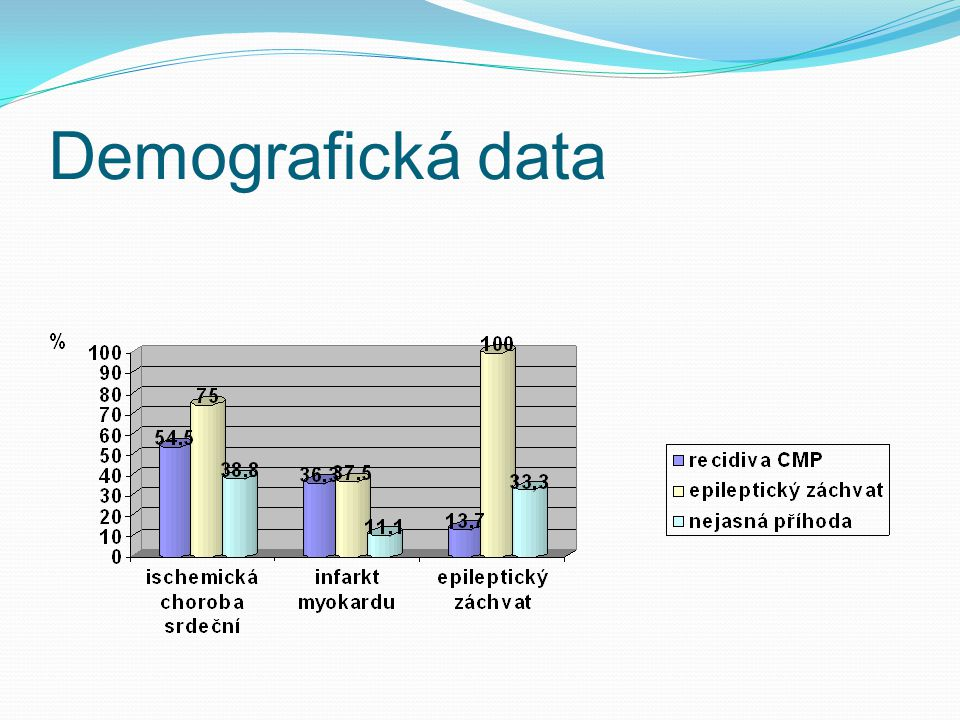 Demografická data