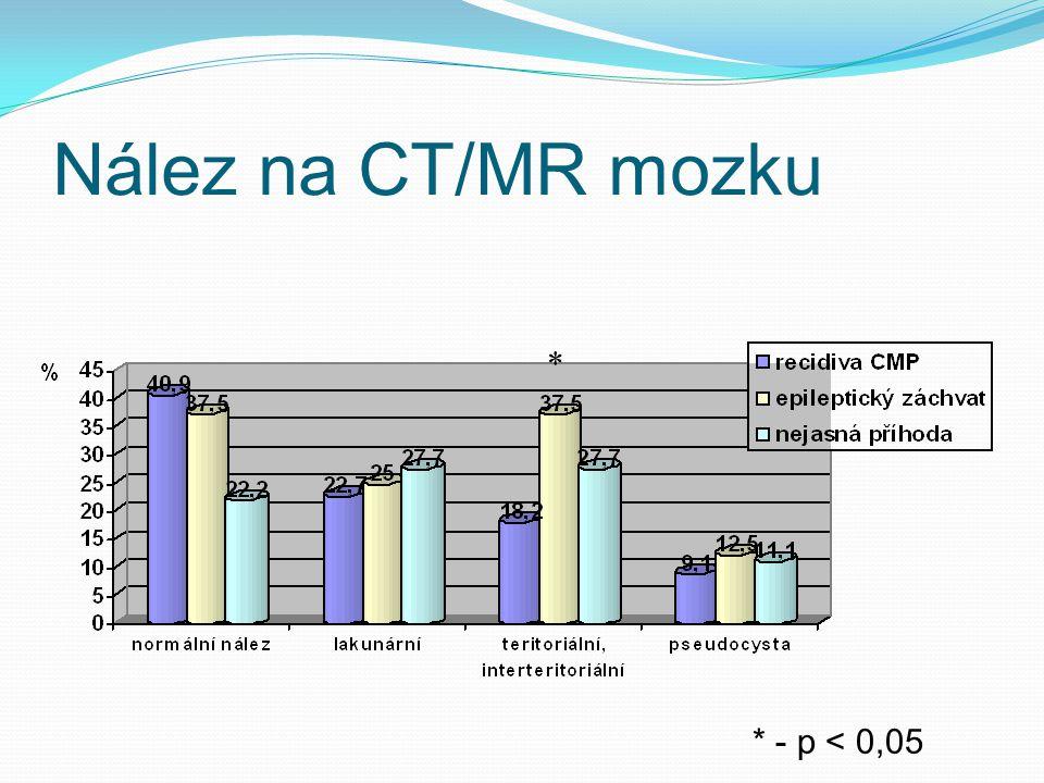 Nález na CT/MR mozku * * - p < 0,05