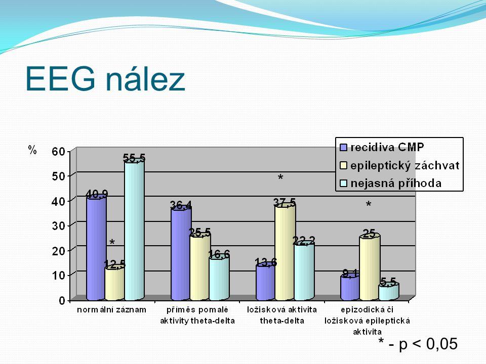EEG nález * * * * - p < 0,05