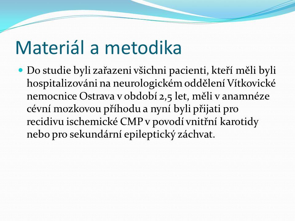Materiál a metodika