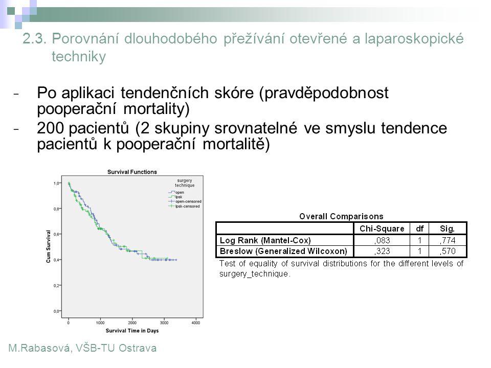 Po aplikaci tendenčních skóre (pravděpodobnost pooperační mortality)