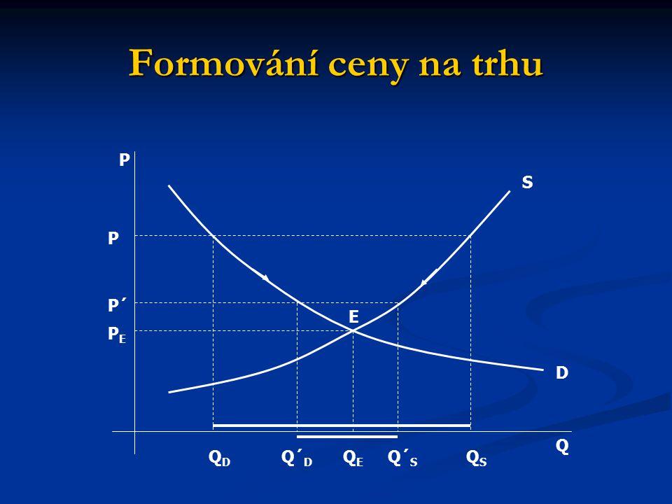 Formování ceny na trhu P S P P´ E PE D Q QD Q´D QE Q´S QS