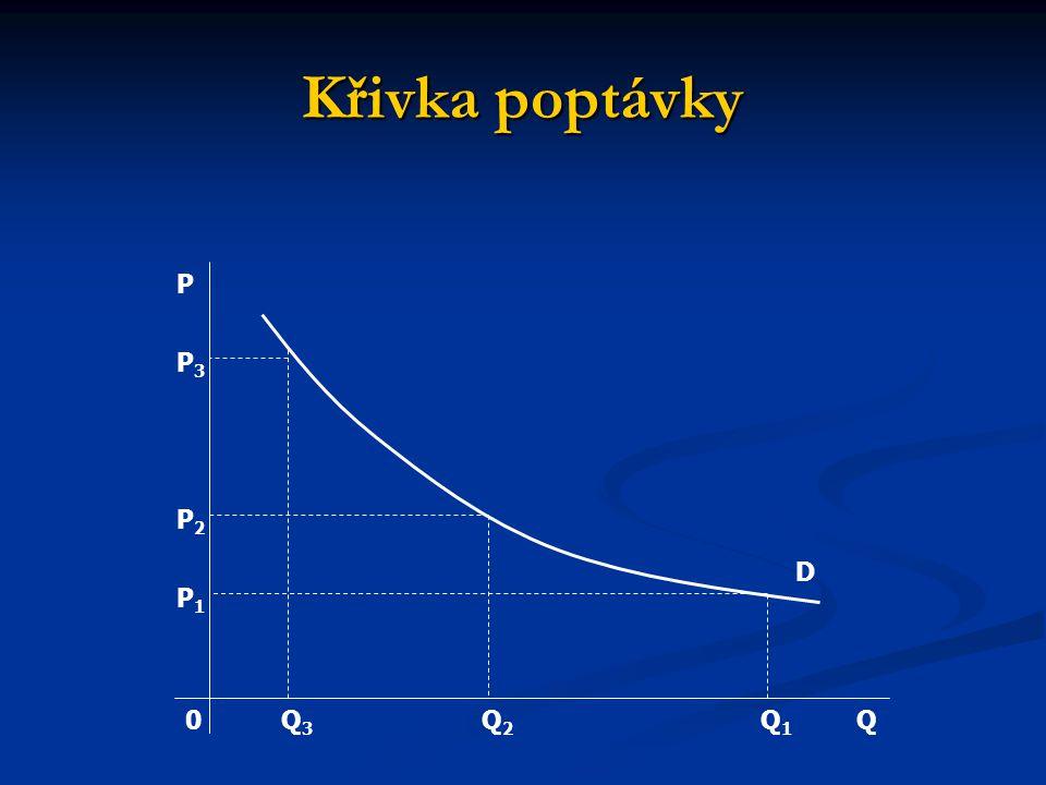 Křivka poptávky P P3 P2 D P1 Q3 Q2 Q1 Q
