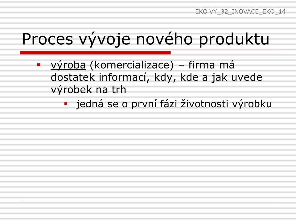 Proces vývoje nového produktu