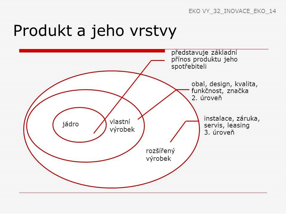 EKO VY_32_INOVACE_EKO_14 Produkt a jeho vrstvy. představuje základní přínos produktu jeho spotřebiteli.