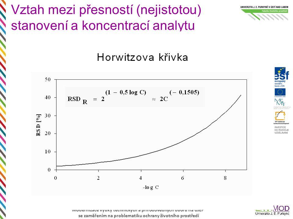 Vztah mezi přesností (nejistotou) stanovení a koncentrací analytu