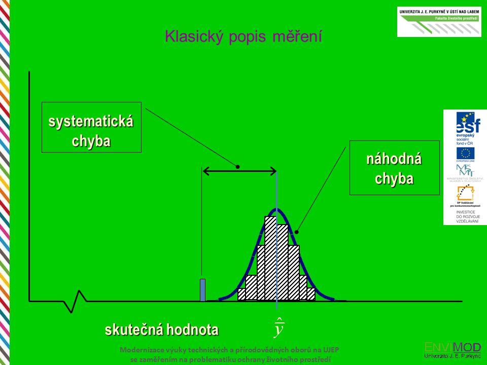 Klasický popis měření skutečná hodnota systematická chyba náhodná chyba