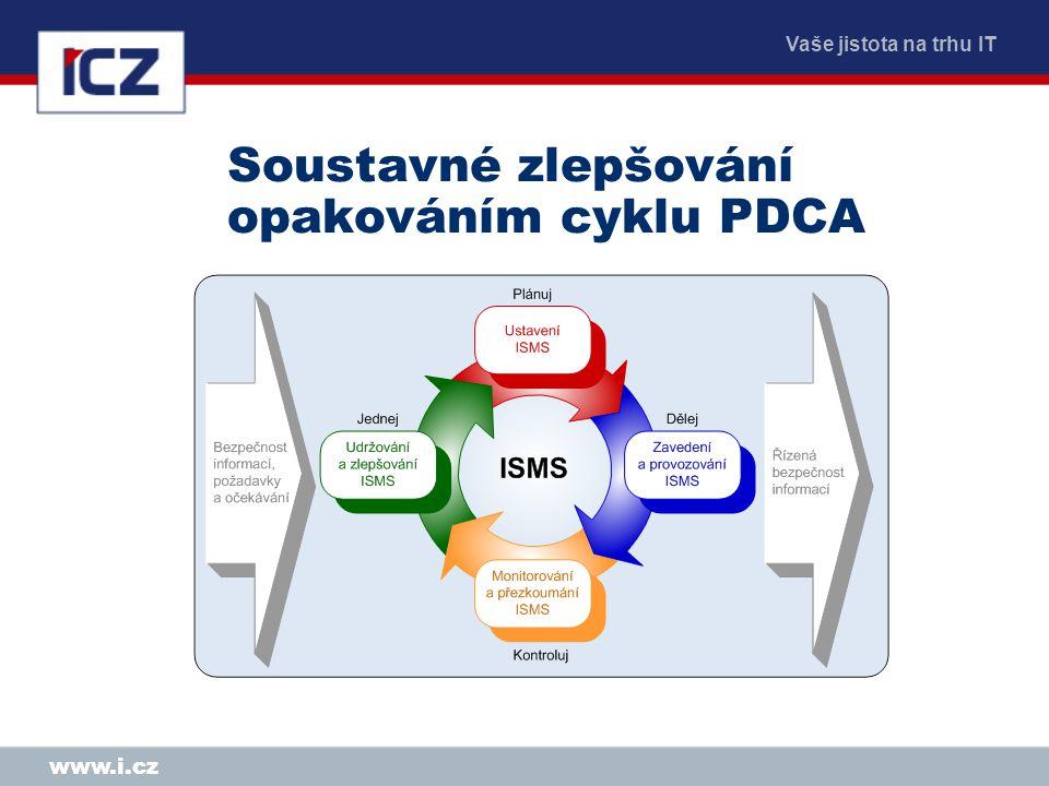 Soustavné zlepšování opakováním cyklu PDCA