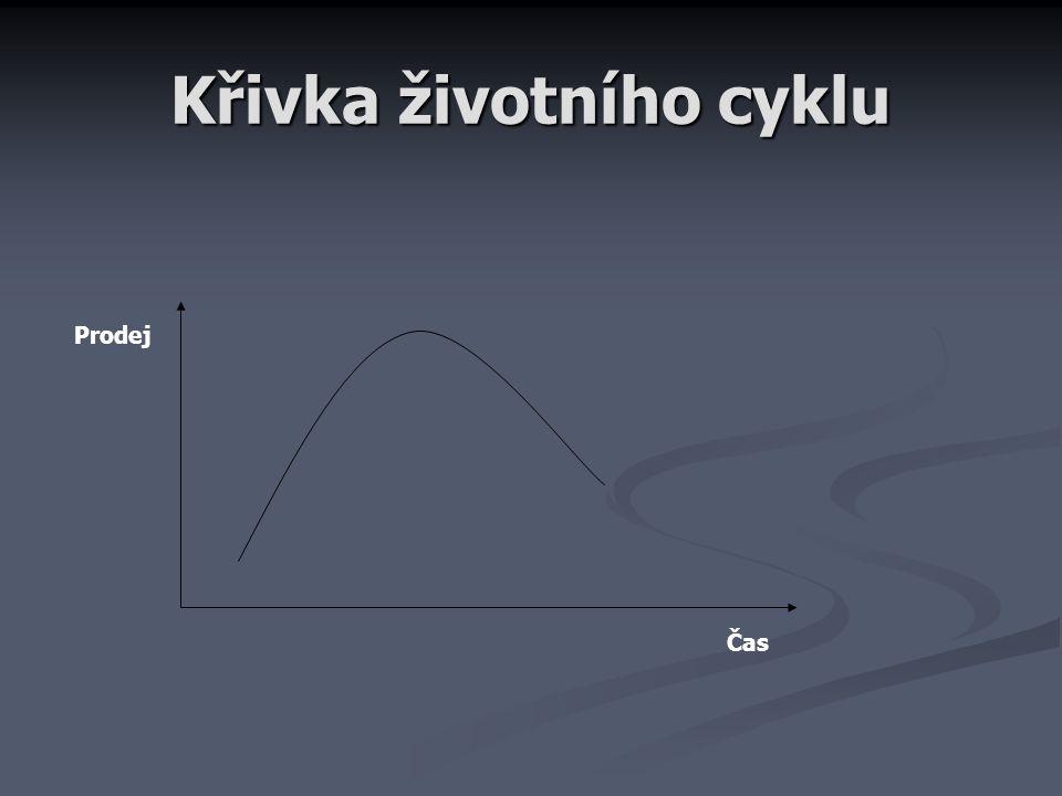 Křivka životního cyklu