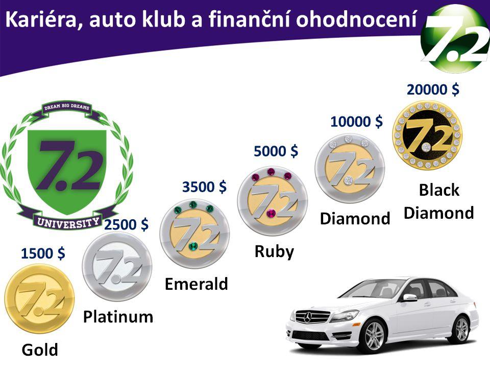 Kariéra u SevenPoint2 Kariéra, auto klub a finanční ohodnocení 20000 $