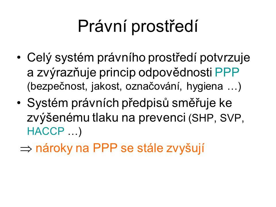 Právní prostředí Celý systém právního prostředí potvrzuje a zvýrazňuje princip odpovědnosti PPP (bezpečnost, jakost, označování, hygiena …)