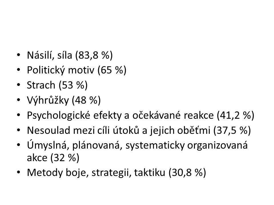 Násilí, síla (83,8 %) Politický motiv (65 %) Strach (53 %) Výhrůžky (48 %) Psychologické efekty a očekávané reakce (41,2 %)