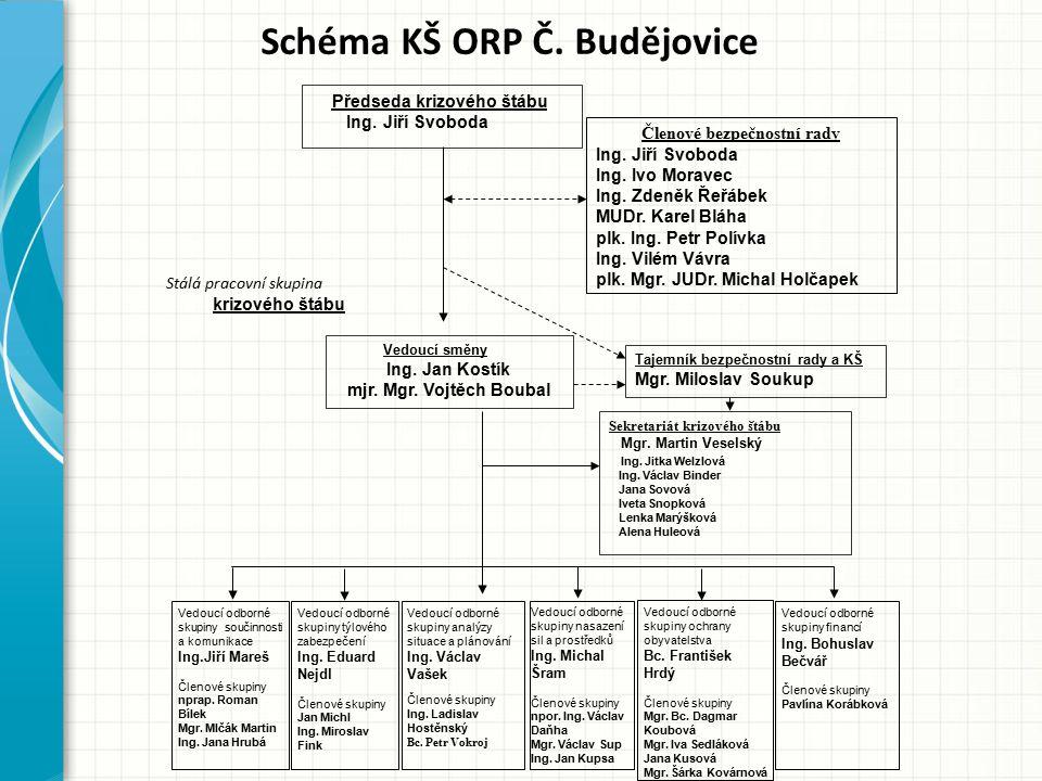 Schéma KŠ ORP Č. Budějovice