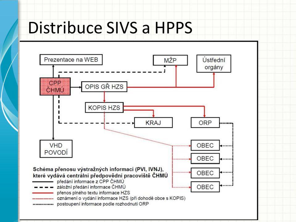Distribuce SIVS a HPPS
