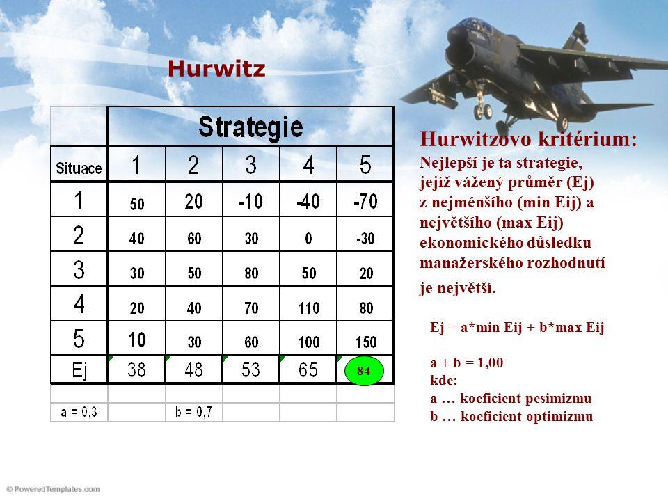 Hurwitzovo kritérium: