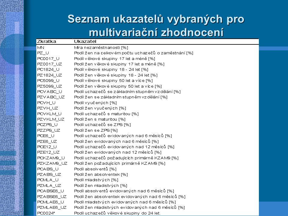 Seznam ukazatelů vybraných pro multivariační zhodnocení