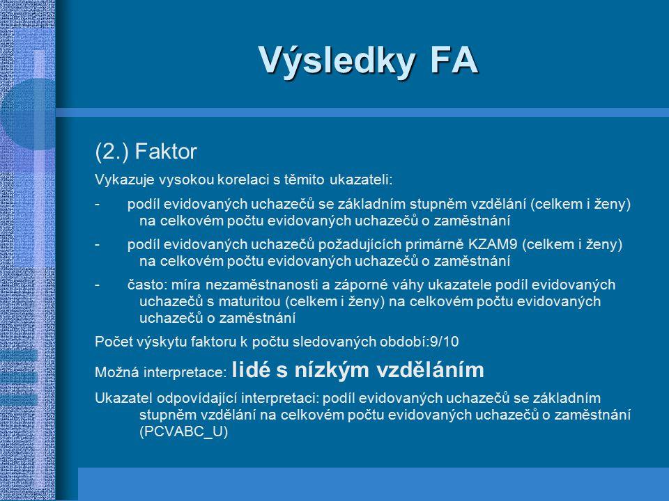 Výsledky FA (2.) Faktor Vykazuje vysokou korelaci s těmito ukazateli:
