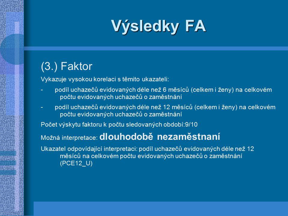 Výsledky FA (3.) Faktor Vykazuje vysokou korelaci s těmito ukazateli: