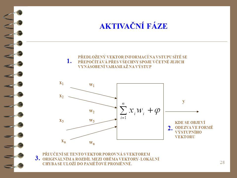 AKTIVAČNÍ FÁZE 1. 2. 3. x1 w1 x2 y w2 x3 w3 xn wn