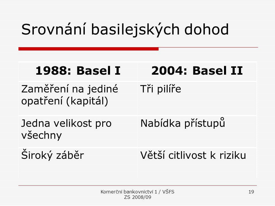 Srovnání basilejských dohod