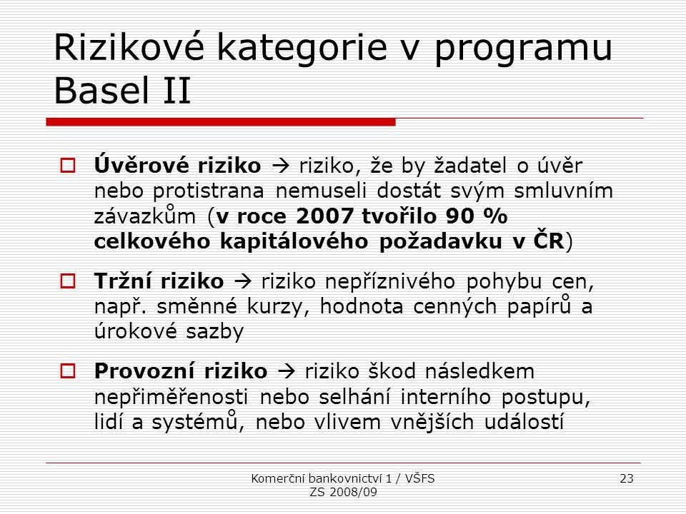 Rizikové kategorie v programu Basel II