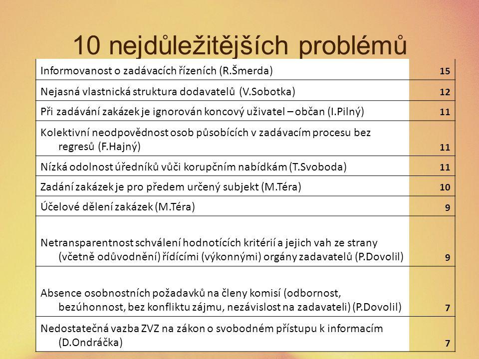 10 nejdůležitějších problémů