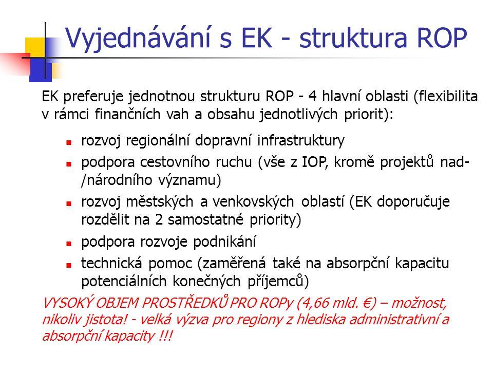 Vyjednávání s EK - struktura ROP
