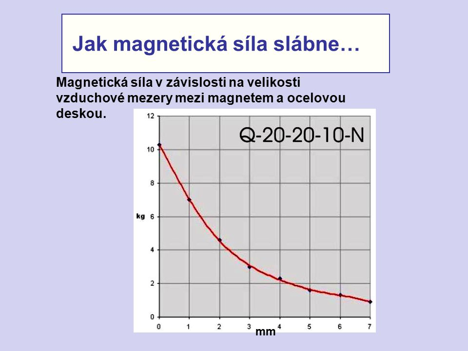 Jak magnetická síla slábne…