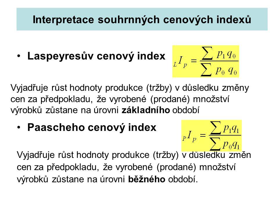 Interpretace souhrnných cenových indexů