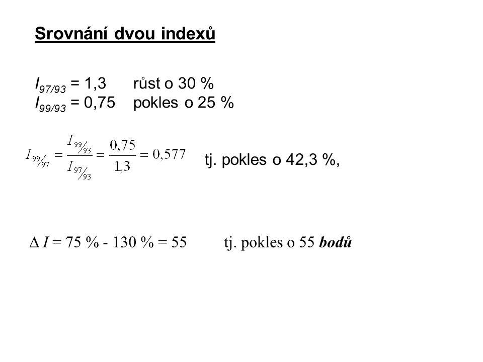 Srovnání dvou indexů I97/93 = 1,3 růst o 30 %