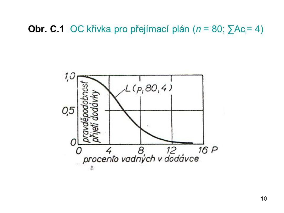 Obr. C.1 OC křivka pro přejímací plán (n = 80; ∑Aci= 4)