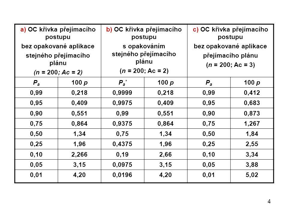 a) OC křivka přejímacího postupu bez opakované aplikace