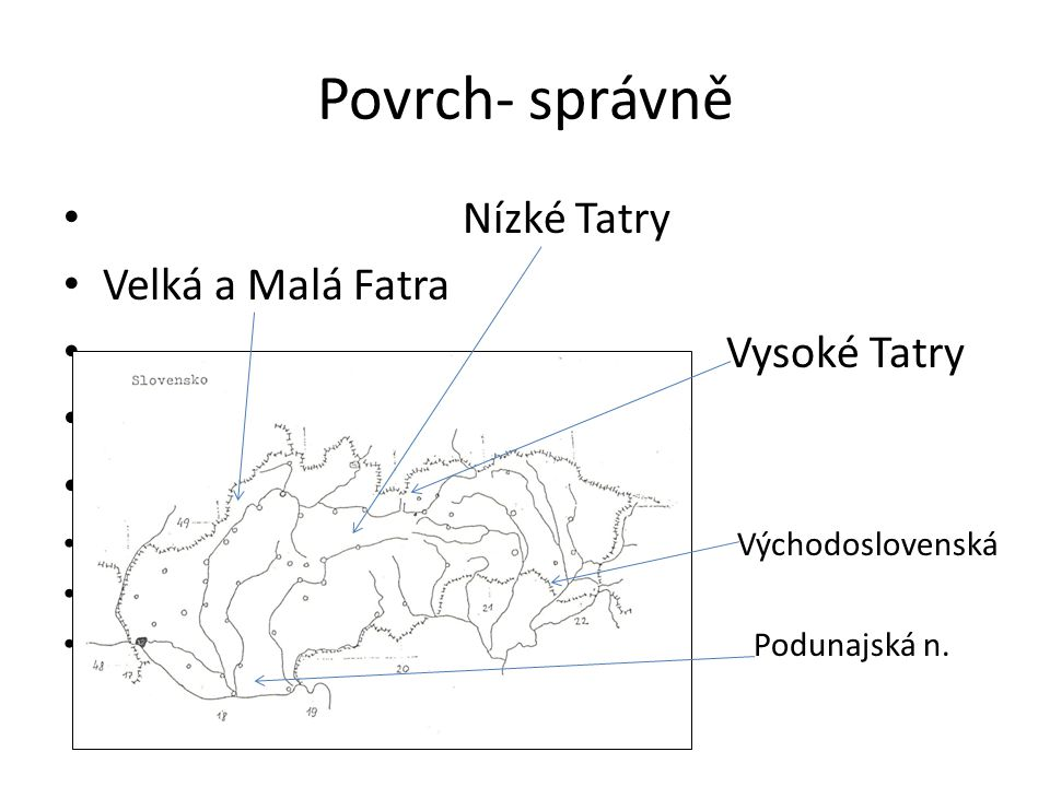 Povrch- správně Nízké Tatry Velká a Malá Fatra Vysoké Tatry