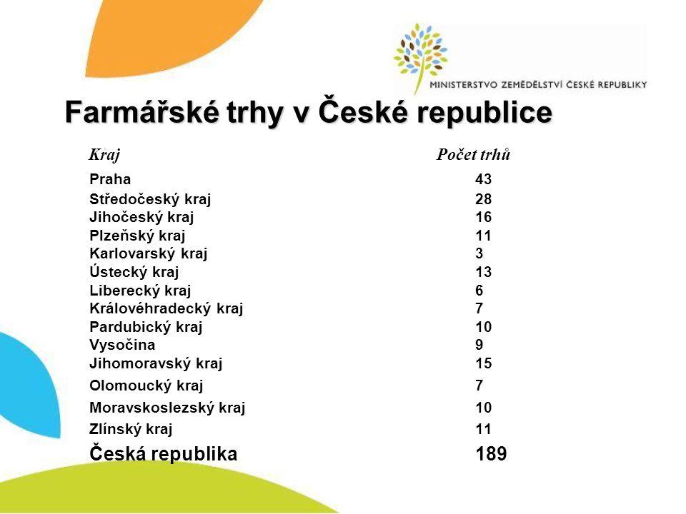 Farmářské trhy v České republice