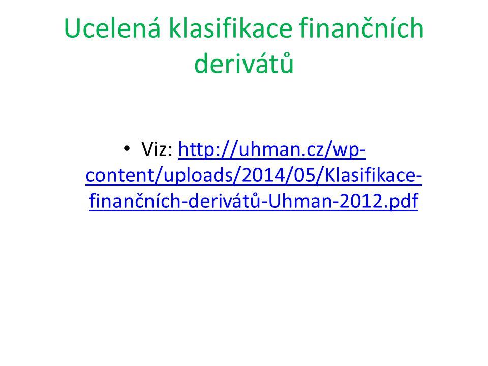 Ucelená klasifikace finančních derivátů