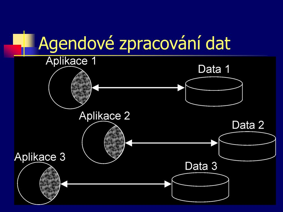 Agendové zpracování dat
