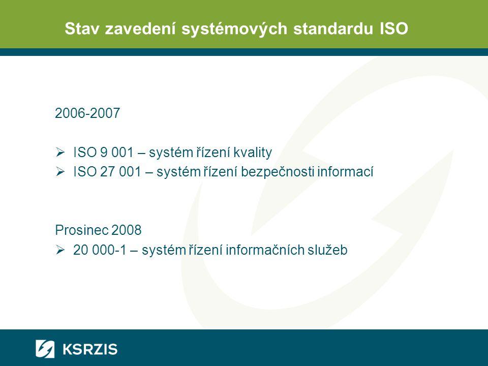 Stav zavedení systémových standardu ISO