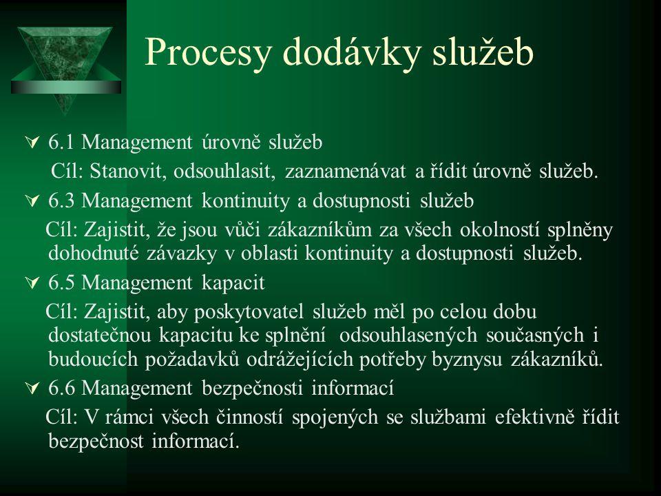 Procesy dodávky služeb