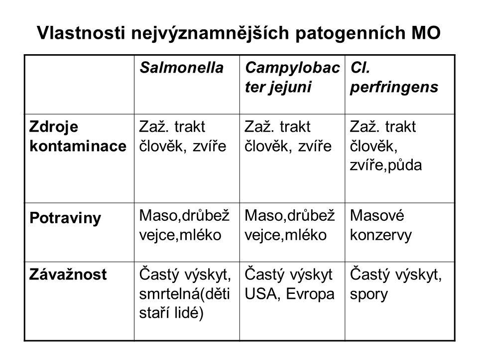 Vlastnosti nejvýznamnějších patogenních MO