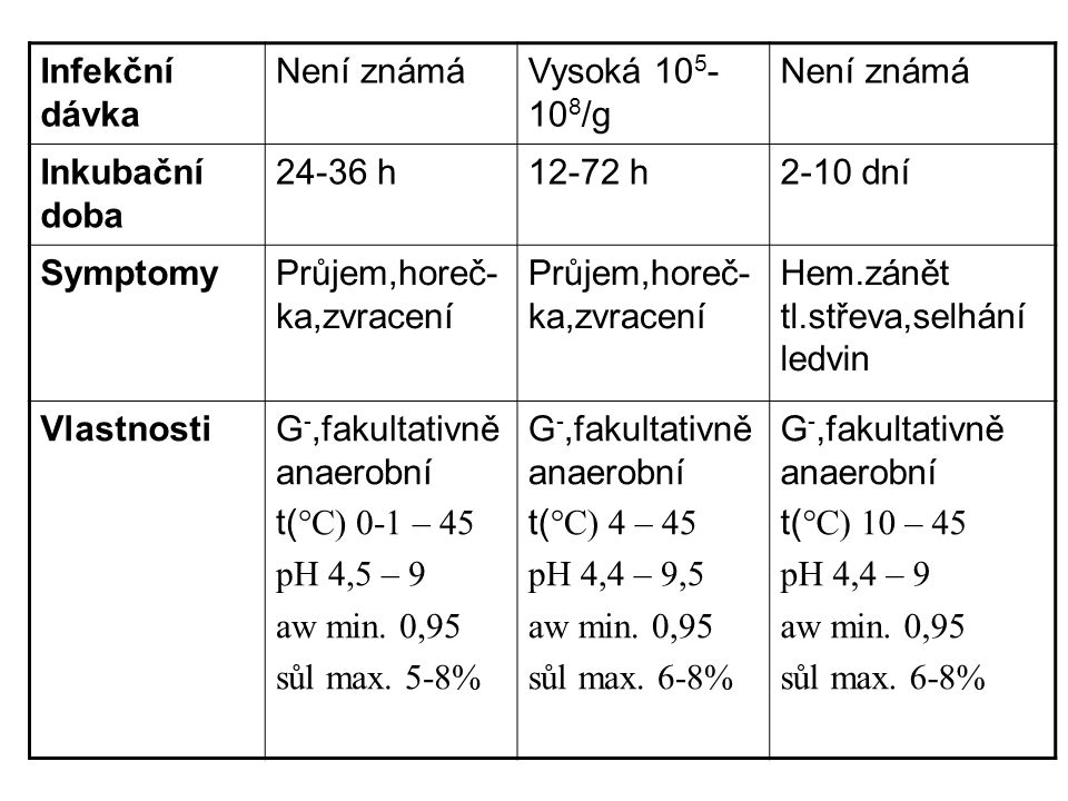 Infekční dávka Není známá. Vysoká 105-108/g. Inkubační doba. 24-36 h. 12-72 h. 2-10 dní. Symptomy.