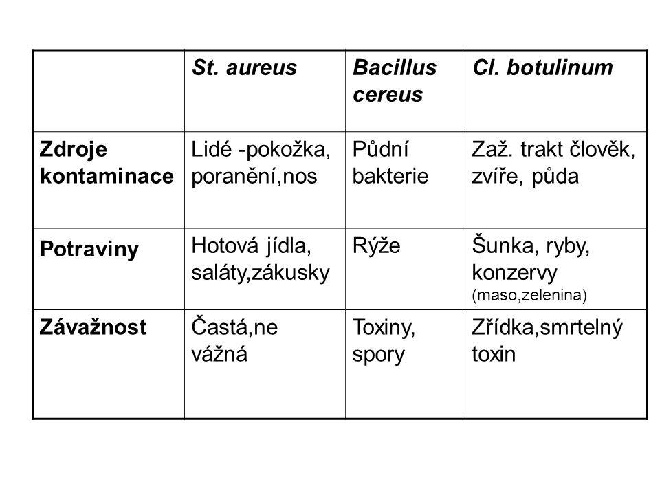 St. aureus Bacillus cereus. Cl. botulinum. Zdroje kontaminace. Lidé -pokožka, poranění,nos. Půdní bakterie.