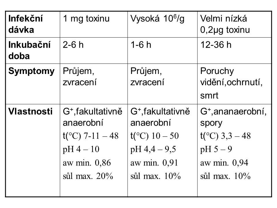 Infekční dávka 1 mg toxinu. Vysoká 106/g. Velmi nízká 0,2μg toxinu. Inkubační doba. 2-6 h. 1-6 h.